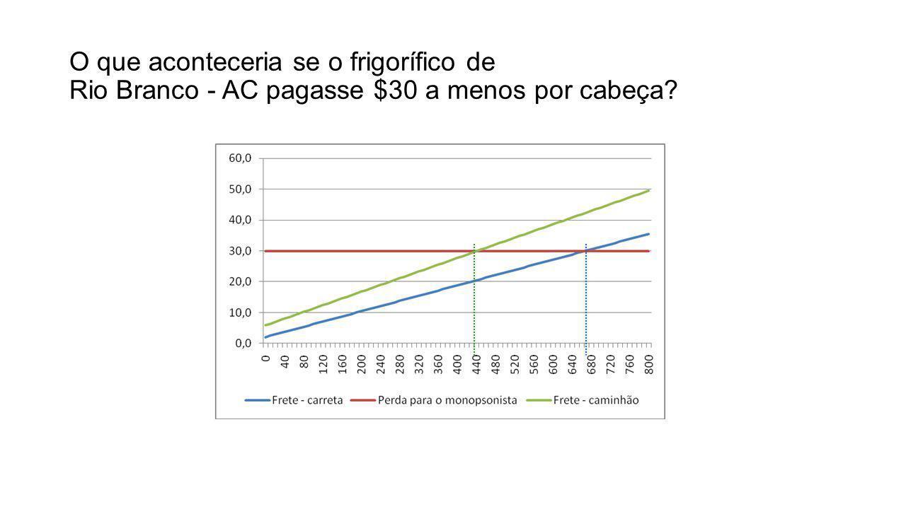 O que aconteceria se o frigorífico de Rio Branco - AC pagasse $30 a menos por cabeça?