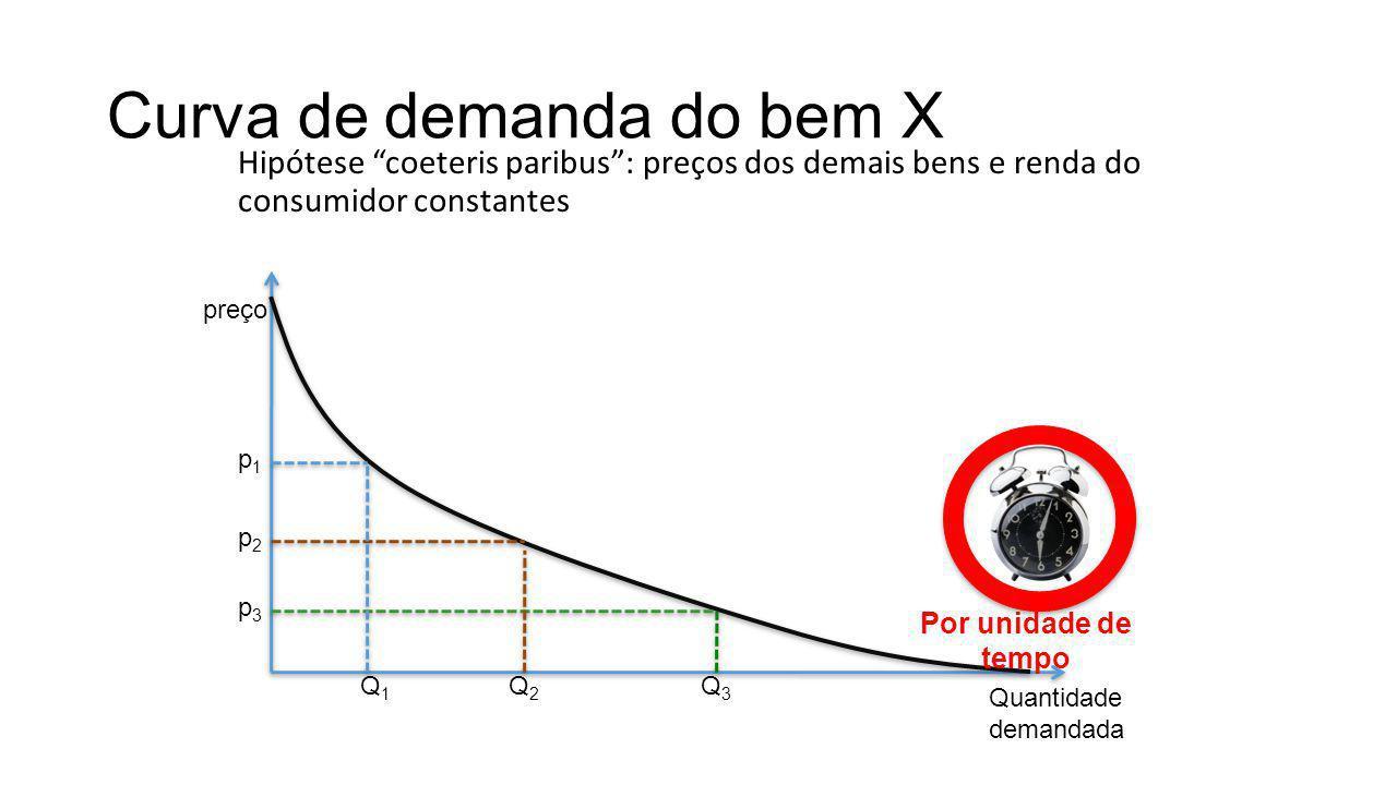 Curva de demanda do bem X Hipótese coeteris paribus: preços dos demais bens e renda do consumidor constantes preço Quantidade demandada p1p1 Q1Q1 p2p2 p3p3 Q2Q2 Q3Q3 Por unidade de tempo