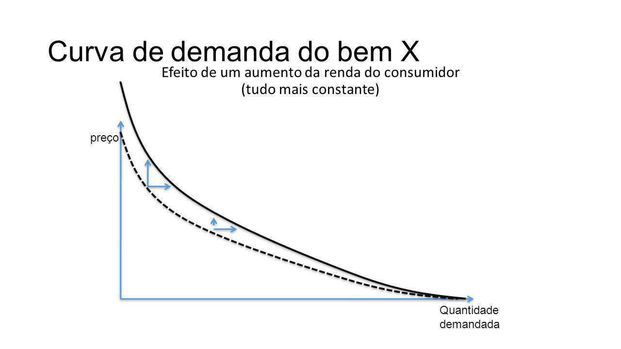 Curva de demanda do bem X Efeito de um aumento da renda do consumidor (tudo mais constante) preço Quantidade demandada