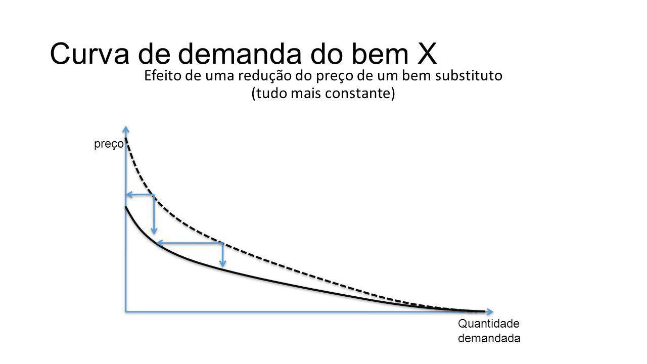 Curva de demanda do bem X Efeito de uma redução do preço de um bem substituto (tudo mais constante) preço Quantidade demandada