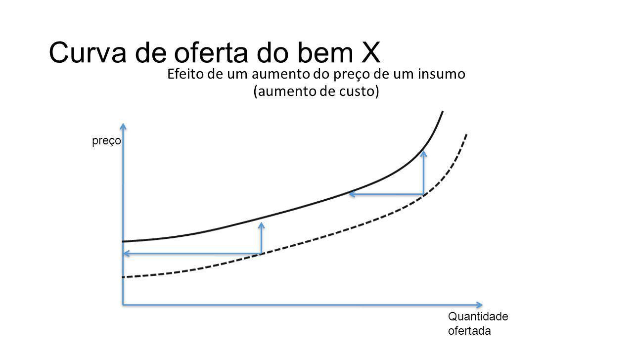 Curva de oferta do bem X Efeito de um aumento do preço de um insumo (aumento de custo) preço Quantidade ofertada