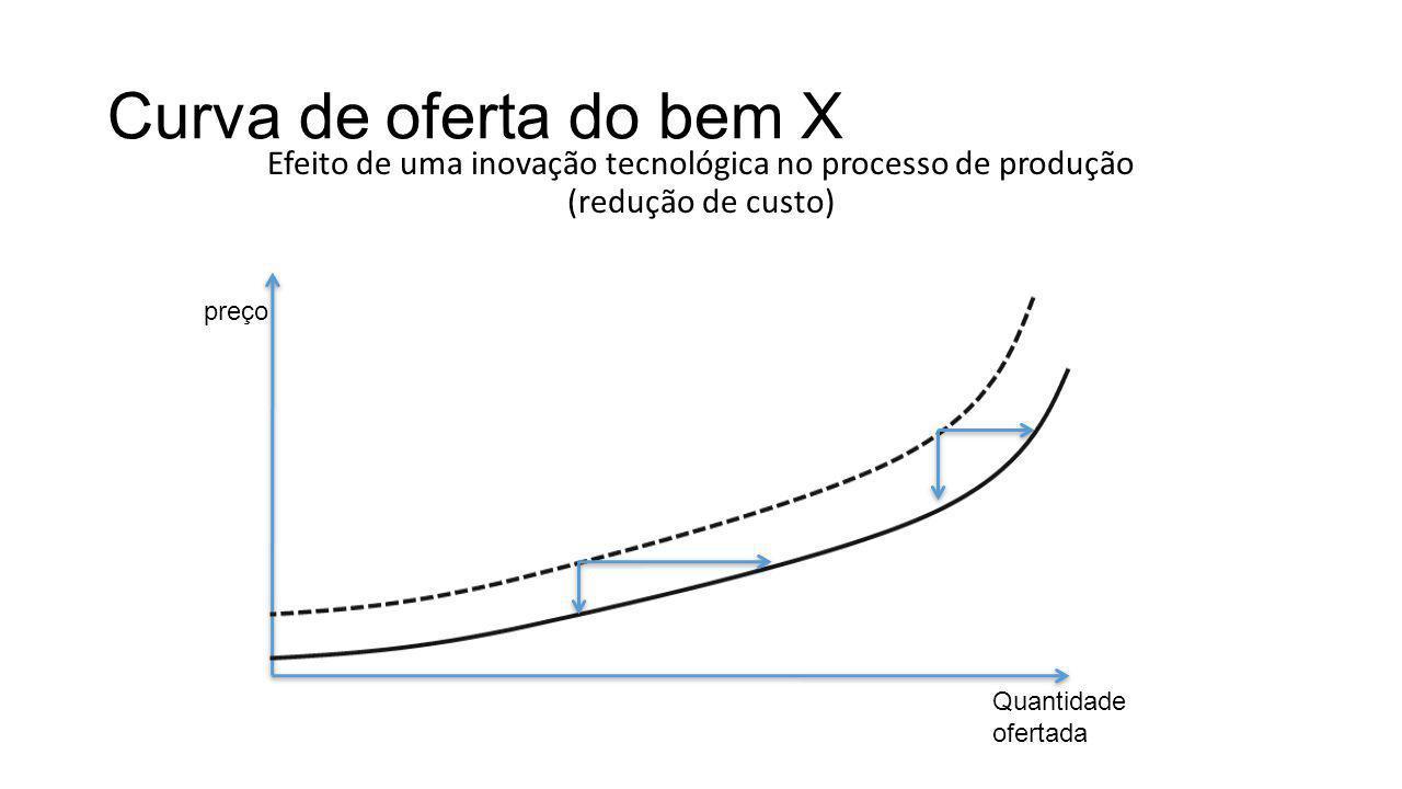 Curva de oferta do bem X Efeito de uma inovação tecnológica no processo de produção (redução de custo) preço Quantidade ofertada