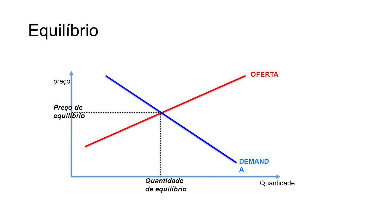 preço Quantidade DEMAND A OFERTA Preço de equilíbrio Quantidade de equilíbrio