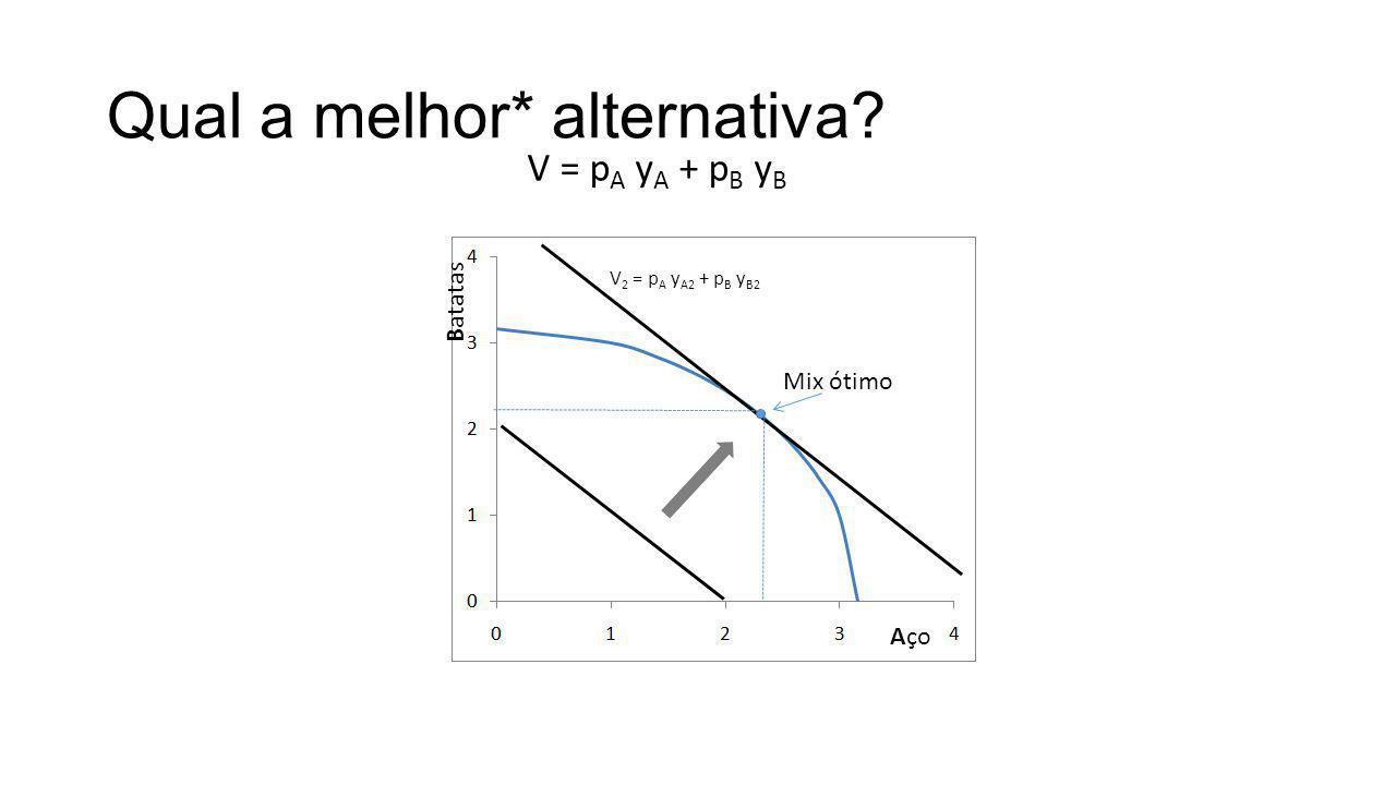 Qual a melhor* alternativa? Aço Batatas V = p A y A + p B y B V 2 = p A y A2 + p B y B2 Mix ótimo