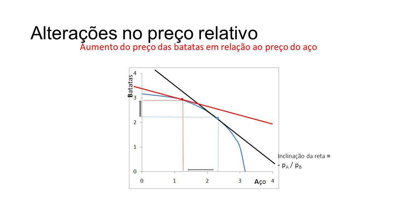 Alterações no preço relativo Aço Batatas Aumento do preço das batatas em relação ao preço do aço Inclinação da reta = - p A / p B