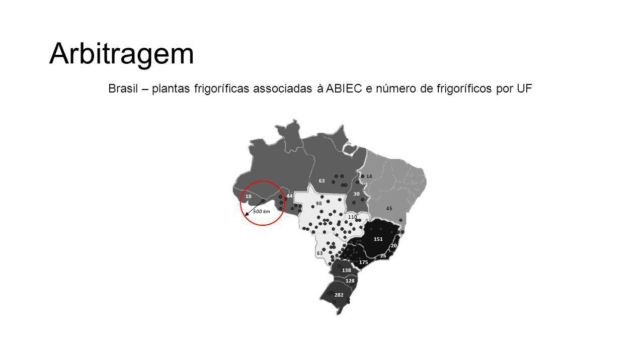 Arbitragem 500 km 18 44 98 63 110 30 151 175 26 20 45 138 128 282 14 Brasil – plantas frigoríficas associadas à ABIEC e número de frigoríficos por UF
