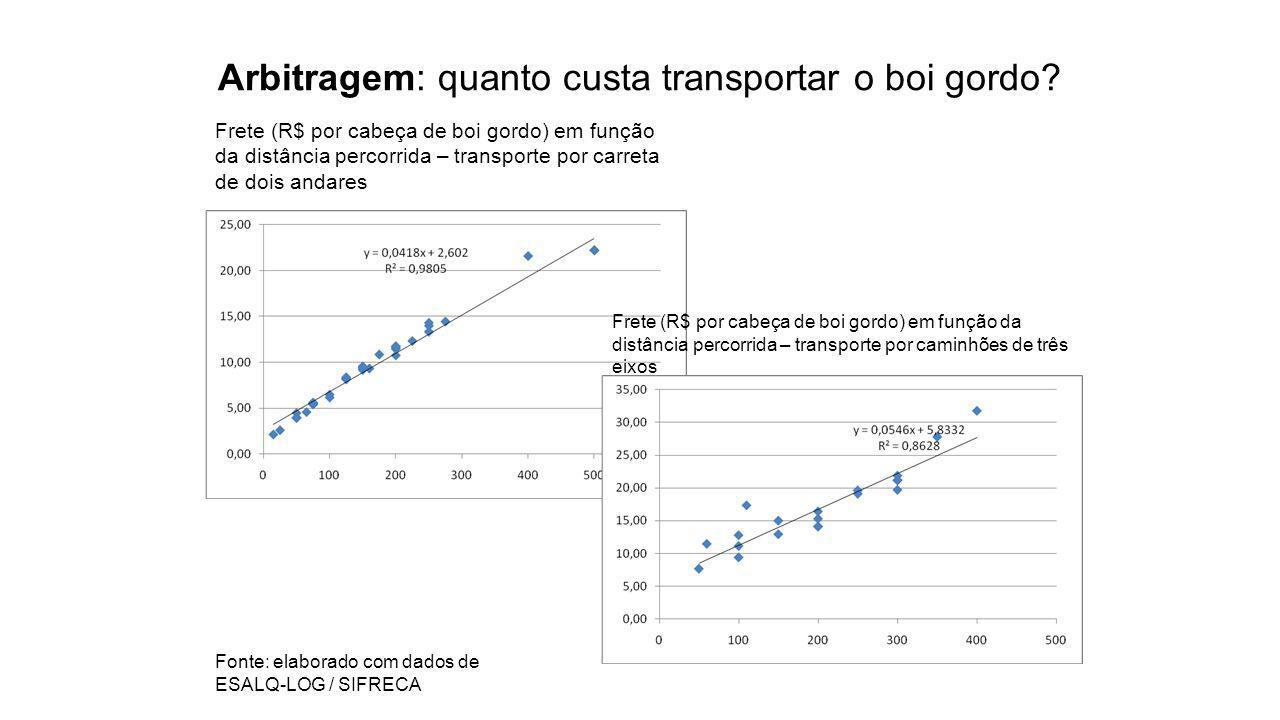 Arbitragem: quanto custa transportar o boi gordo.