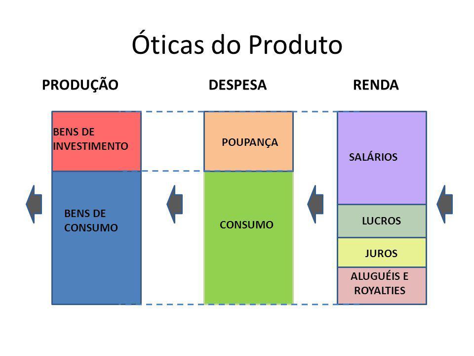 Óticas do Produto CONSUMO POUPANÇA BENS DE CONSUMO BENS DE INVESTIMENTO SALÁRIOS LUCROS ALUGUÉIS E ROYALTIES JUROS RENDAPRODUÇÃODESPESA