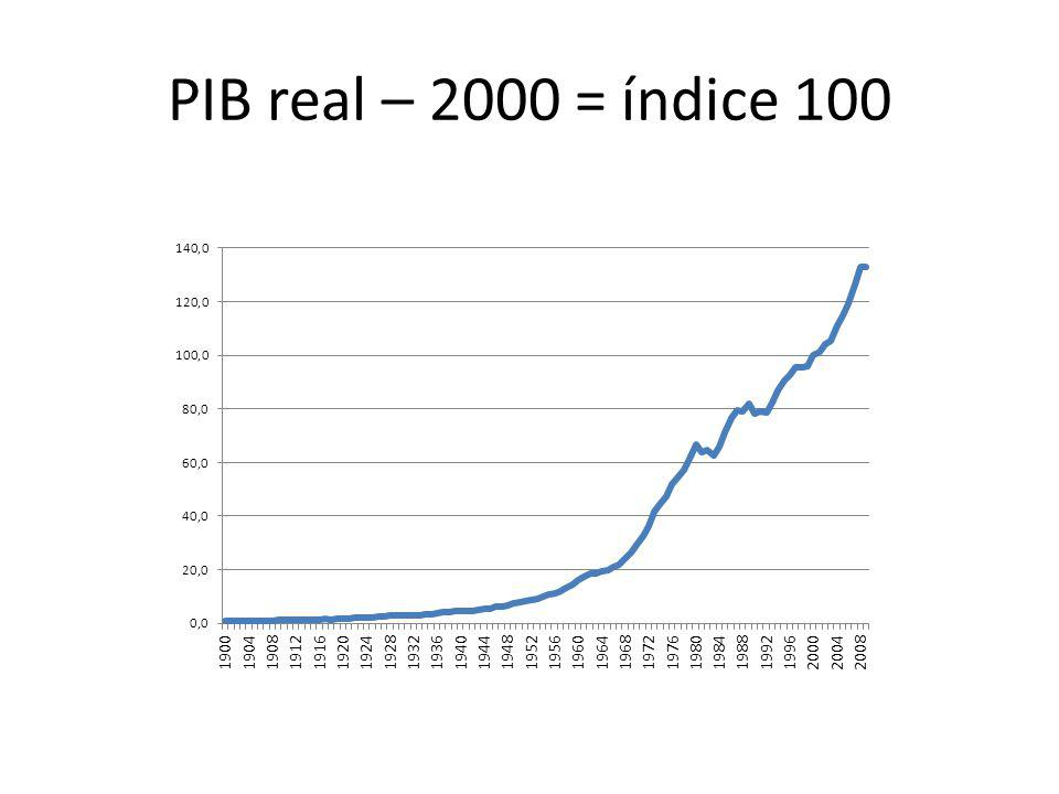 PIB real – 2000 = índice 100