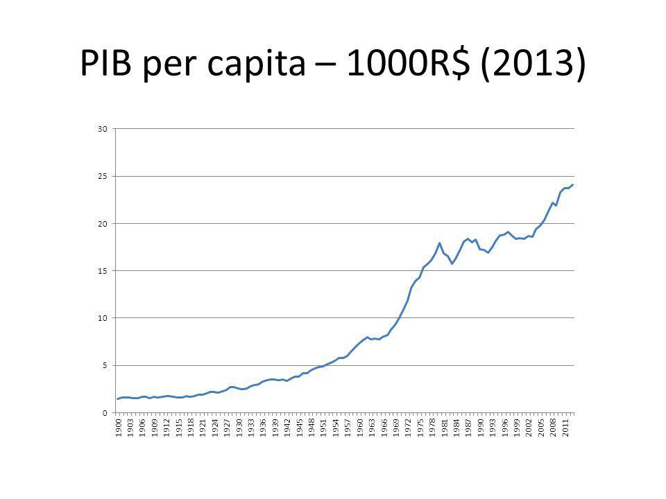 PIB per capita – 1000R$ (2013)