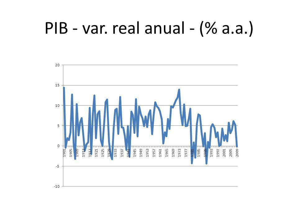 PIB - var. real anual - (% a.a.)