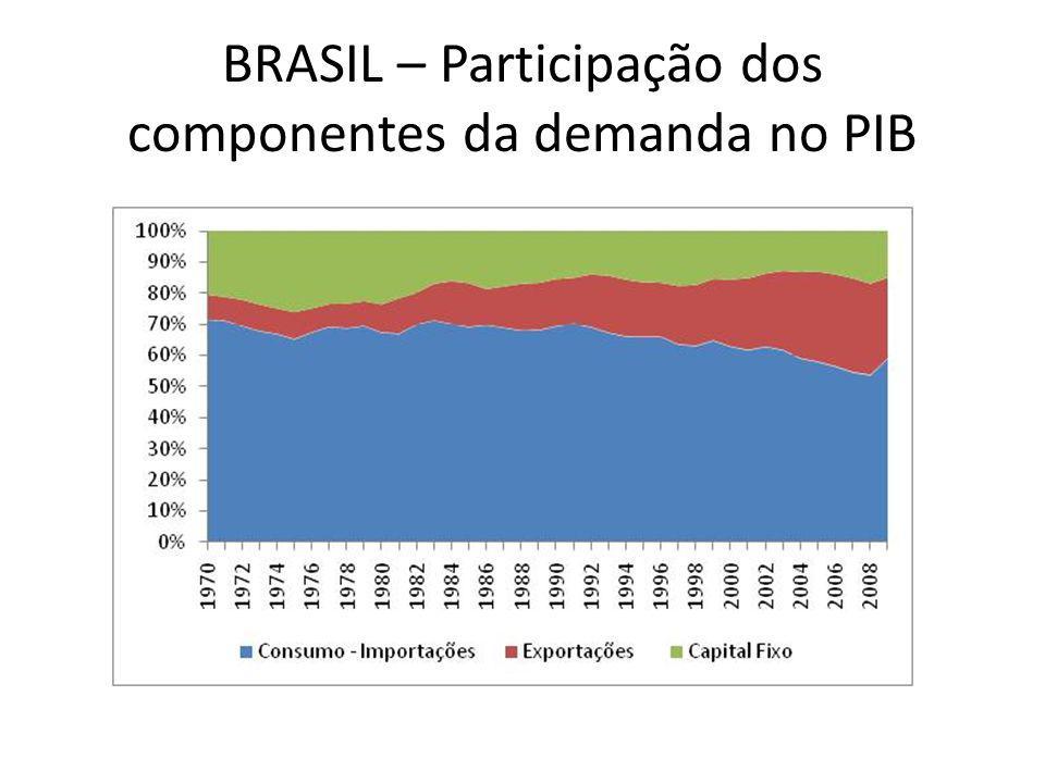 BRASIL – Participação dos componentes da demanda no PIB