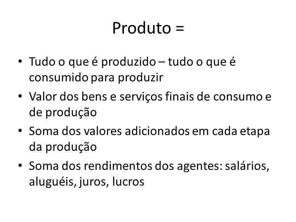 Produto = Tudo o que é produzido – tudo o que é consumido para produzir Valor dos bens e serviços finais de consumo e de produção Soma dos valores adicionados em cada etapa da produção Soma dos rendimentos dos agentes: salários, aluguéis, juros, lucros