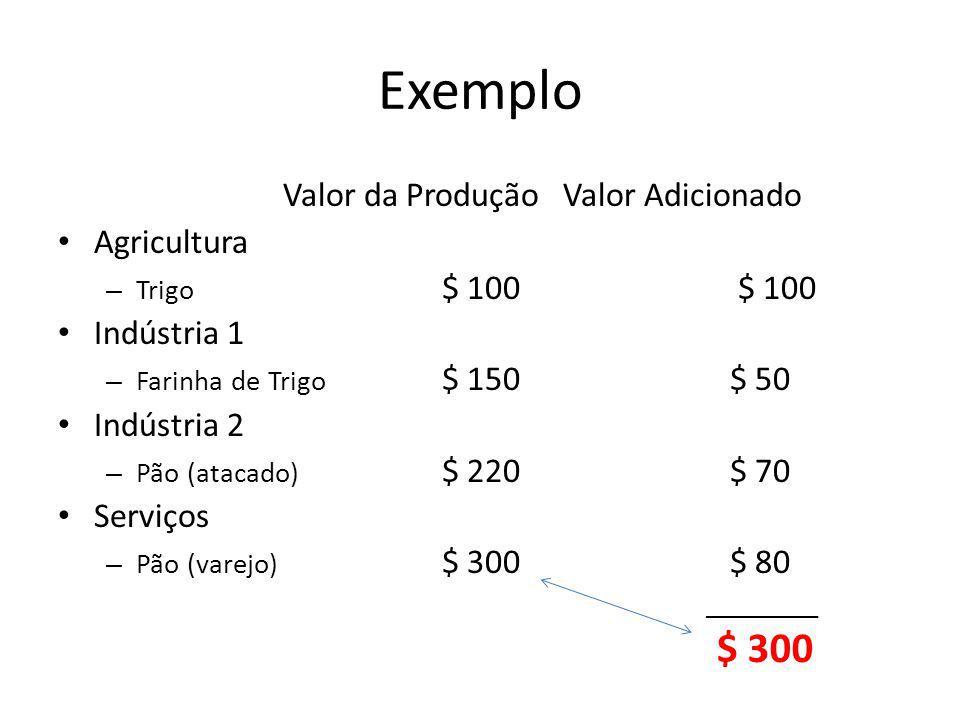 Exemplo Valor da Produção Valor Adicionado Agricultura – Trigo $ 100 $ 100 Indústria 1 – Farinha de Trigo $ 150$ 50 Indústria 2 – Pão (atacado) $ 220$ 70 Serviços – Pão (varejo) $ 300$ 80 ________ $ 300