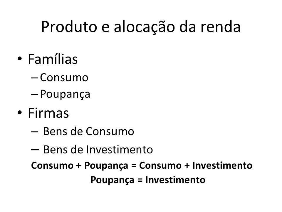 Produto e alocação da renda Famílias – Consumo – Poupança Firmas – Bens de Consumo – Bens de Investimento Consumo + Poupança = Consumo + Investimento Poupança = Investimento