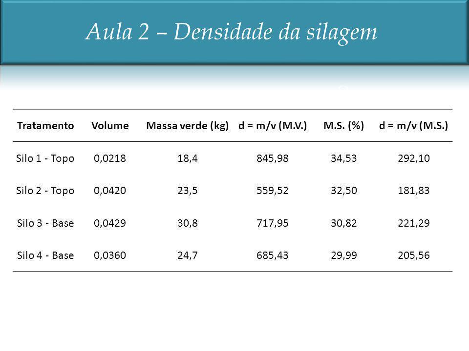 TratamentoVolumeMassa verde (kg)d = m/v (M.V.)M.S. (%)d = m/v (M.S.) Silo 1 - Topo0,021818,4845,9834,53292,10 Silo 2 - Topo0,042023,5559,5232,50181,83