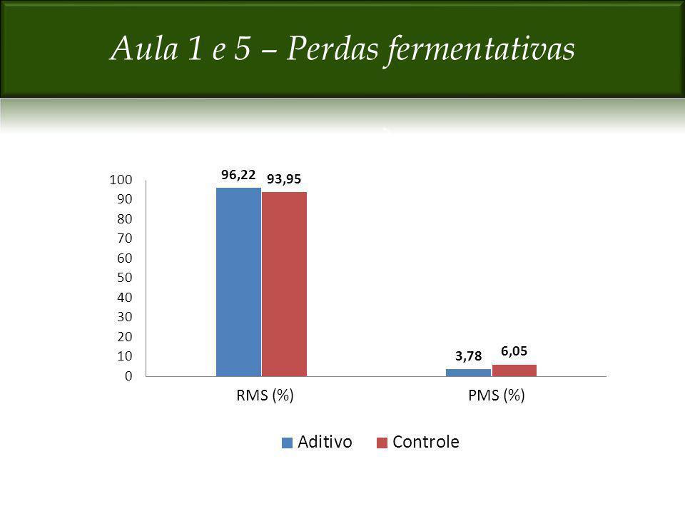 RMS (%)PMS (%)