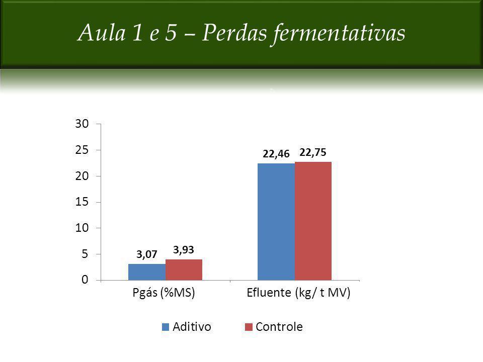 Pgás (%MS)Efluente (kg/ t MV)