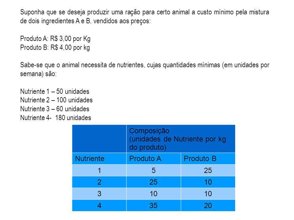 Suponha que se deseja produzir uma ração para certo animal a custo mínimo pela mistura de dois ingredientes A e B, vendidos aos preços: Produto A: R$