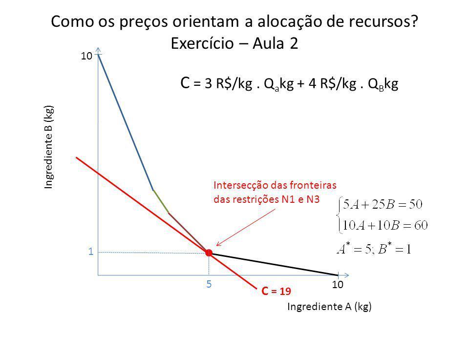 Como os preços orientam a alocação de recursos? Exercício – Aula 2 Ingrediente B (kg) Ingrediente A (kg) 10 C = 3 R$/kg. Q a kg + 4 R$/kg. Q B kg C =