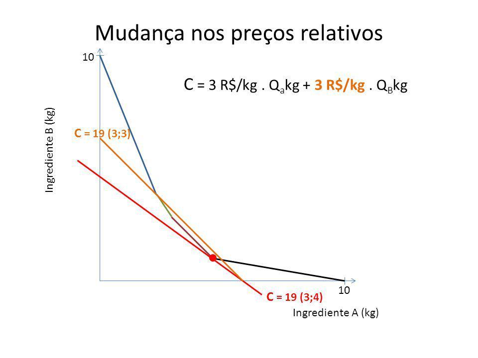 Mudança nos preços relativos Ingrediente B (kg) Ingrediente A (kg) 10 C = 19 (3;4) C = 19 (3;3) C = 3 R$/kg. Q a kg + 3 R$/kg. Q B kg