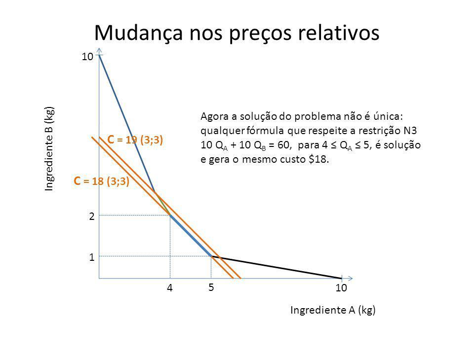 Mudança nos preços relativos Ingrediente B (kg) Ingrediente A (kg) 10 C = 19 (3;3) C = 18 (3;3) 5 1 2 4 Agora a solução do problema não é única: qualq