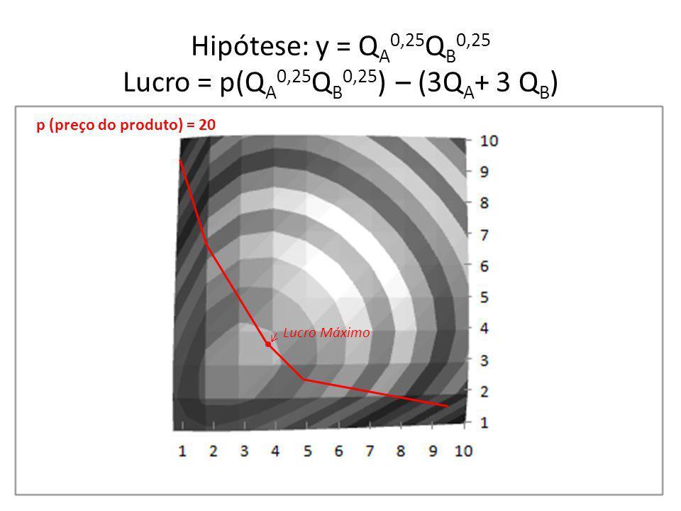 Hipótese: y = Q A 0,25 Q B 0,25 Lucro = p(Q A 0,25 Q B 0,25 ) – (3Q A + 3 Q B ) p (preço do produto) = 20 Lucro Máximo