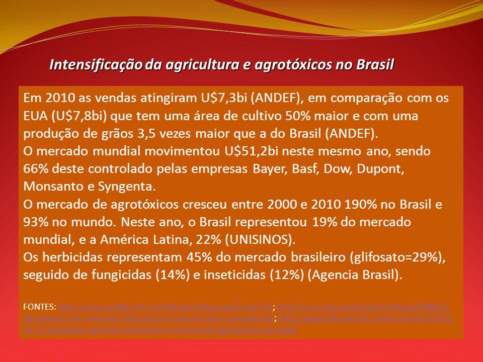 Intensificação da agricultura e agrotóxicos no Brasil Intensificação da agricultura e agrotóxicos no Brasil Em 2010 as vendas atingiram U$7,3bi (ANDEF), em comparação com os EUA (U$7,8bi) que tem uma área de cultivo 50% maior e com uma produção de grãos 3,5 vezes maior que a do Brasil (ANDEF).