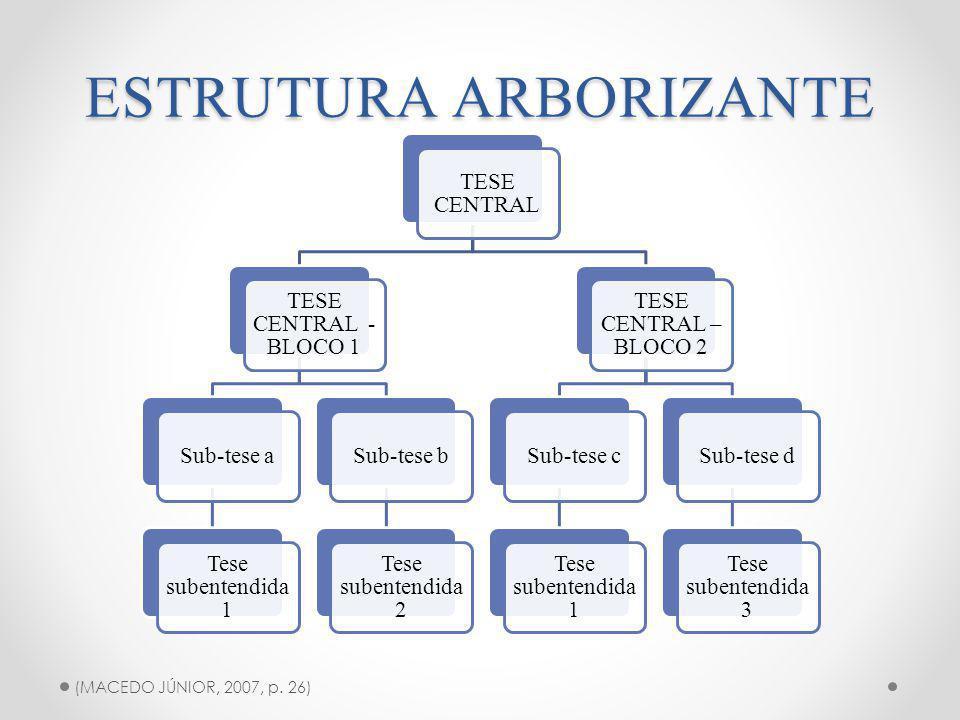 ESTRUTURA ARBORIZANTE TESE CENTRAL TESE CENTRAL - BLOCO 1 Sub-tese a Tese subentendida 1 Sub-tese b Tese subentendida 2 TESE CENTRAL – BLOCO 2 Sub-tese c Tese subentendida 1 Sub-tese d Tese subentendida 3 (MACEDO JÚNIOR, 2007, p.