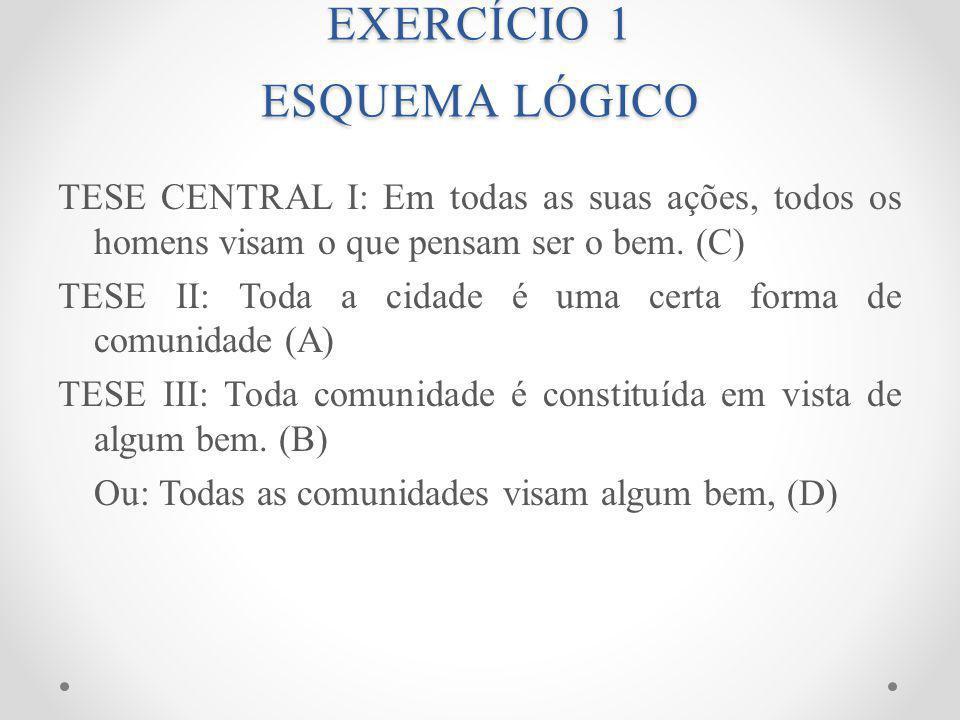 EXERCÍCIO 1 ESQUEMA LÓGICO TESE CENTRAL I: Em todas as suas ações, todos os homens visam o que pensam ser o bem.