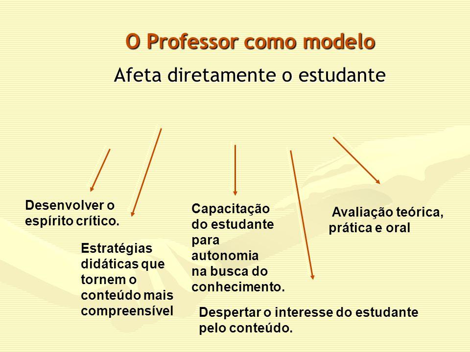 O Professor como modelo Afeta diretamente o estudante Avaliação teórica, prática e oral Capacitação do estudante para autonomia na busca do conhecimento.