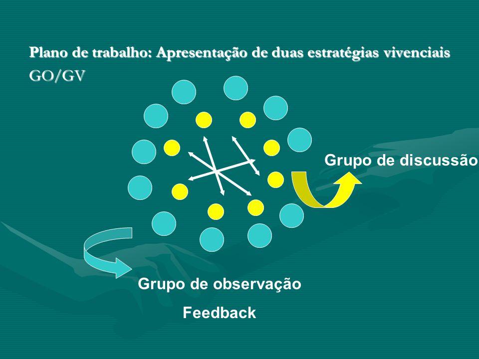 Plano de trabalho: Apresentação de duas estratégias vivenciais GO/GV Grupo de discussão Grupo de observação Feedback
