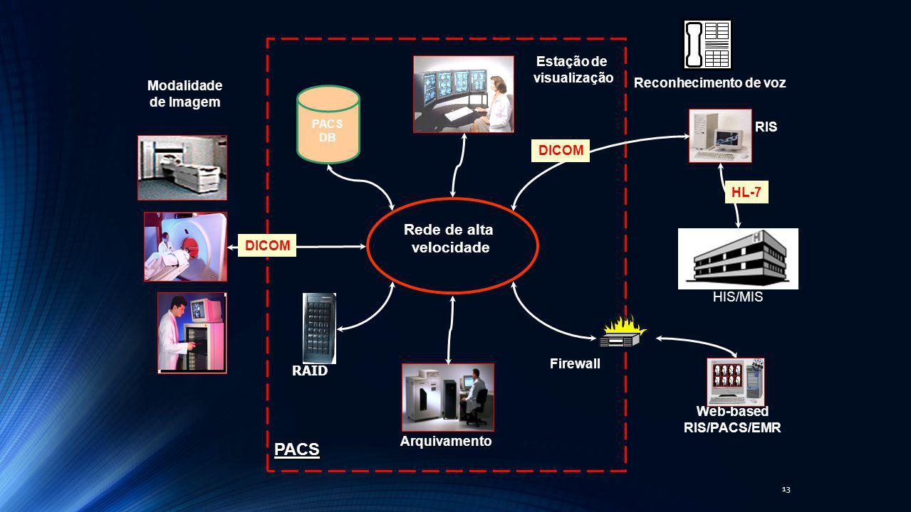 13 Rede de alta velocidade HIS/MIS Arquivamento Modalidade de Imagem Web-based RIS/PACS/EMR RIS Estação de visualização HL-7 DICOM PACS Firewall PACS