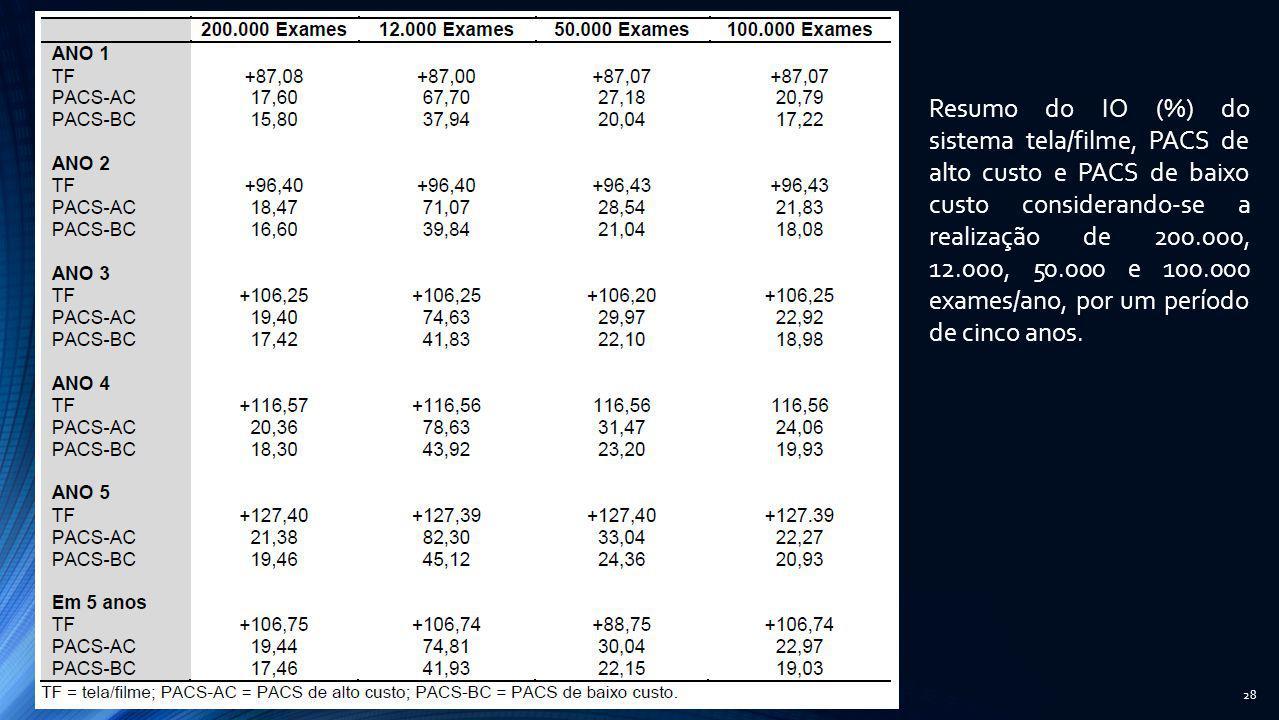 28 Resumo do IO (%) do sistema tela/filme, PACS de alto custo e PACS de baixo custo considerando-se a realização de 200.000, 12.000, 50.000 e 100.000