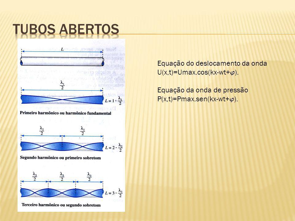 Equação do deslocamento da onda U(x,t)=Umax.cos(kx-wt+ ).