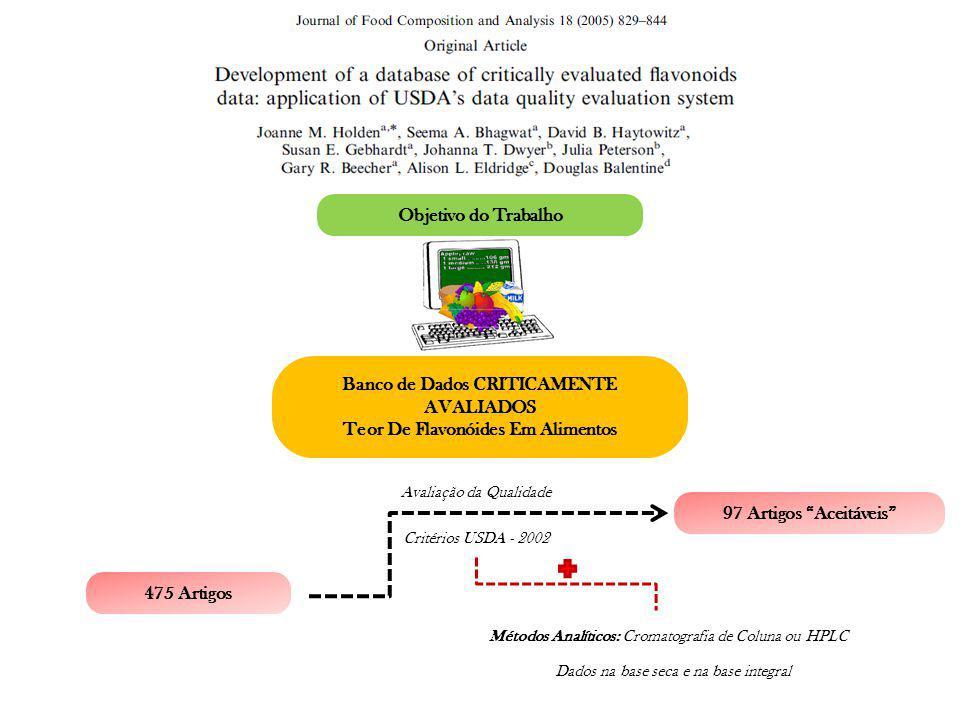 Objetivo do Trabalho Banco de Dados CRITICAMENTE AVALIADOS Teor De Flavonóides Em Alimentos Avaliação da Qualidade 475 Artigos Critérios USDA - 2002 M
