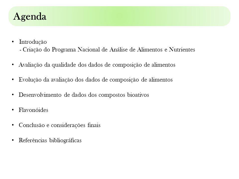 Lab.de Dados de Nutrientes (NDL) do Depto.