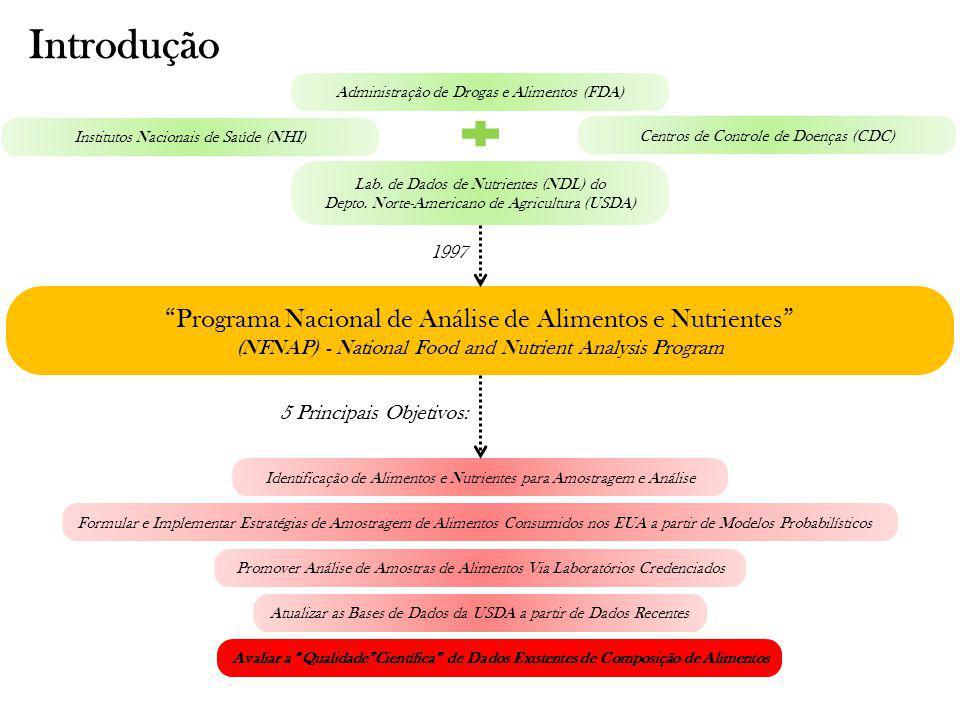 Avaliação da Qualidade de Dados de Composição de Alimentos Programa Nacional de Análise de Alimentos e Nutrientes (NFNAP) - National Food and Nutrient Analysis Program Avaliação da Qualidade Sistema Banco de Dados Nacional de Nutrientes (SR) Dados de Análises Químicas de Alimentos Indústria Alimentícia Agências do Governo Literatura Científica Laboratórios Conveniados Dados de Alta Qualidade Selecionados, Compilados e Adicionados ao