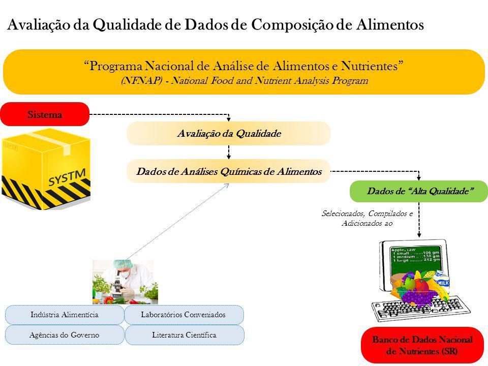 Avaliação da Qualidade de Dados de Composição de Alimentos Programa Nacional de Análise de Alimentos e Nutrientes (NFNAP) - National Food and Nutrient
