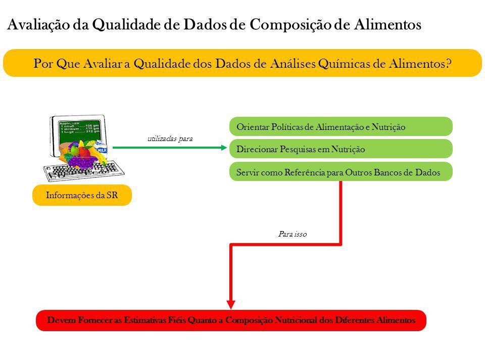 Evolução dos Processos de Avaliação de Dados de Composição Química dos Alimentos pela USDA 1983 Processo Manual Objetivo: Avaliação da Qualidade dos Dados Quanto ao Teor de Ferro nos Alimentos Avaliação dos Dados em 3 Categorias Documentação dos Métodos de Análise Adequação do Método Analítico e Manipulação das Amostras Controle de Qualidade das Análises 0-3 Pontos