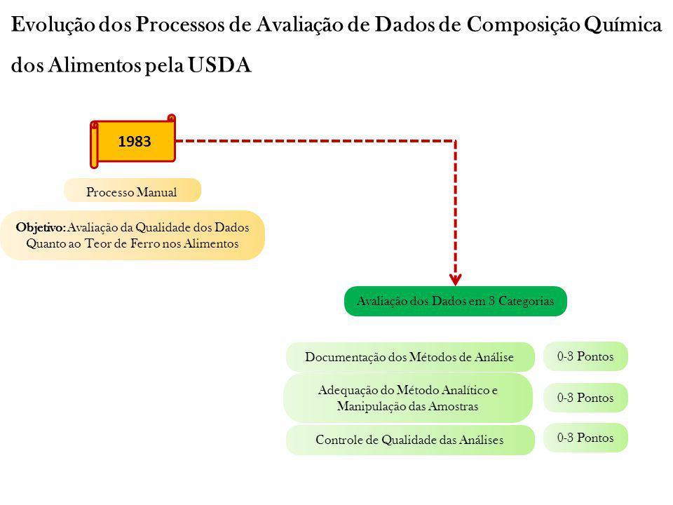 Evolução dos Processos de Avaliação de Dados de Composição Química dos Alimentos pela USDA 1987 Ampliação do Processo Anterior Objetivo: Avaliação da Qualidade dos Dados Quanto ao Teor de Selênio, Cobre e Carotenoides nos Alimentos Realizado Através de Softwares Avaliação dos Dados em 5 Categorias Manipulação das Amostras Método Analítico Controle de Qualidade das Análises Plano de Amostragem Número de Amostras 0-20 Pontos Questionário Específico para cada Categoria (Relacionado à Documentação que Acompanha os Dados) Árvore de Decisões – Questões Interligadas.