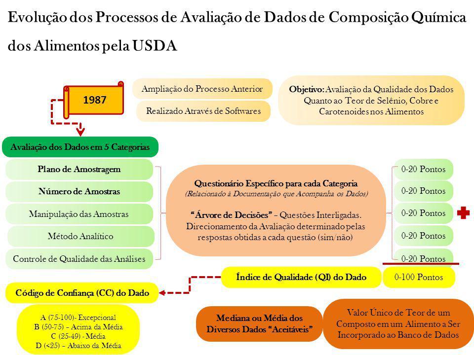 Evolução dos Processos de Avaliação de Dados de Composição Química dos Alimentos pela USDA 1987 Ampliação do Processo Anterior Objetivo: Avaliação da