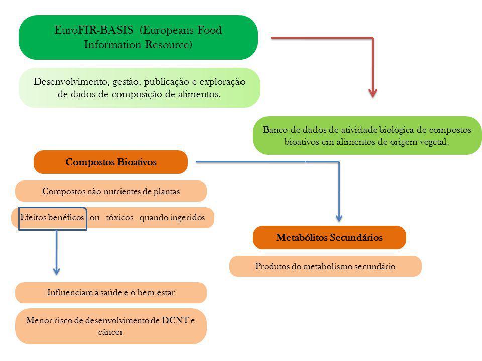 EuroFIR-BASIS (Europeans Food Information Resource) Desenvolvimento, gestão, publicação e exploração de dados de composição de alimentos. Banco de dad