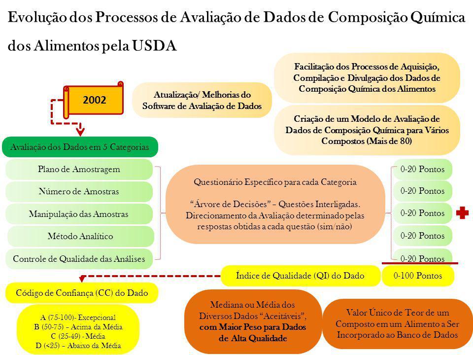 Evolução dos Processos de Avaliação de Dados de Composição Química dos Alimentos pela USDA 2002 Atualização/ Melhorias do Software de Avaliação de Dad
