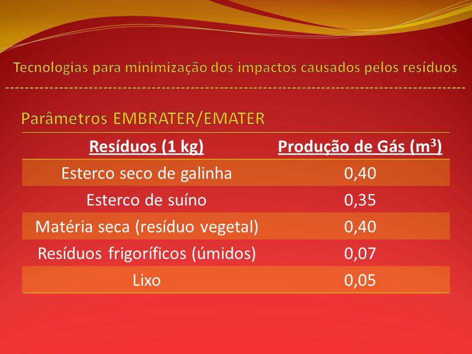 Resíduos (1 kg)Produção de Gás (m 3 ) Esterco seco de galinha0,40 Esterco de suíno0,35 Matéria seca (resíduo vegetal)0,40 Resíduos frigoríficos (úmido