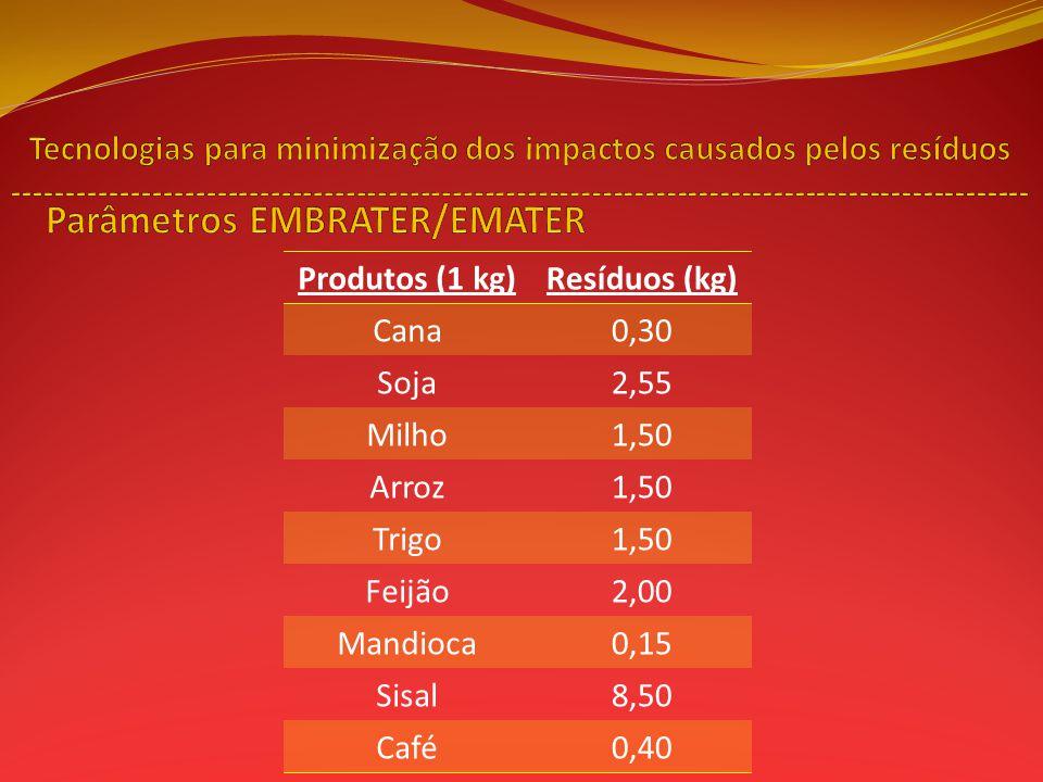 Produtos (1 kg)Resíduos (kg) Cana0,30 Soja2,55 Milho1,50 Arroz1,50 Trigo1,50 Feijão2,00 Mandioca0,15 Sisal8,50 Café0,40