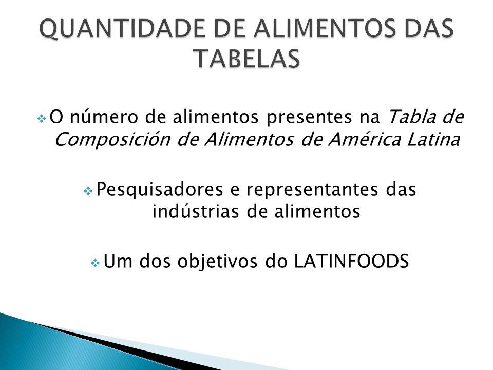 O número de alimentos presentes na Tabla de Composición de Alimentos de América Latina Pesquisadores e representantes das indústrias de alimentos Um dos objetivos do LATINFOODS