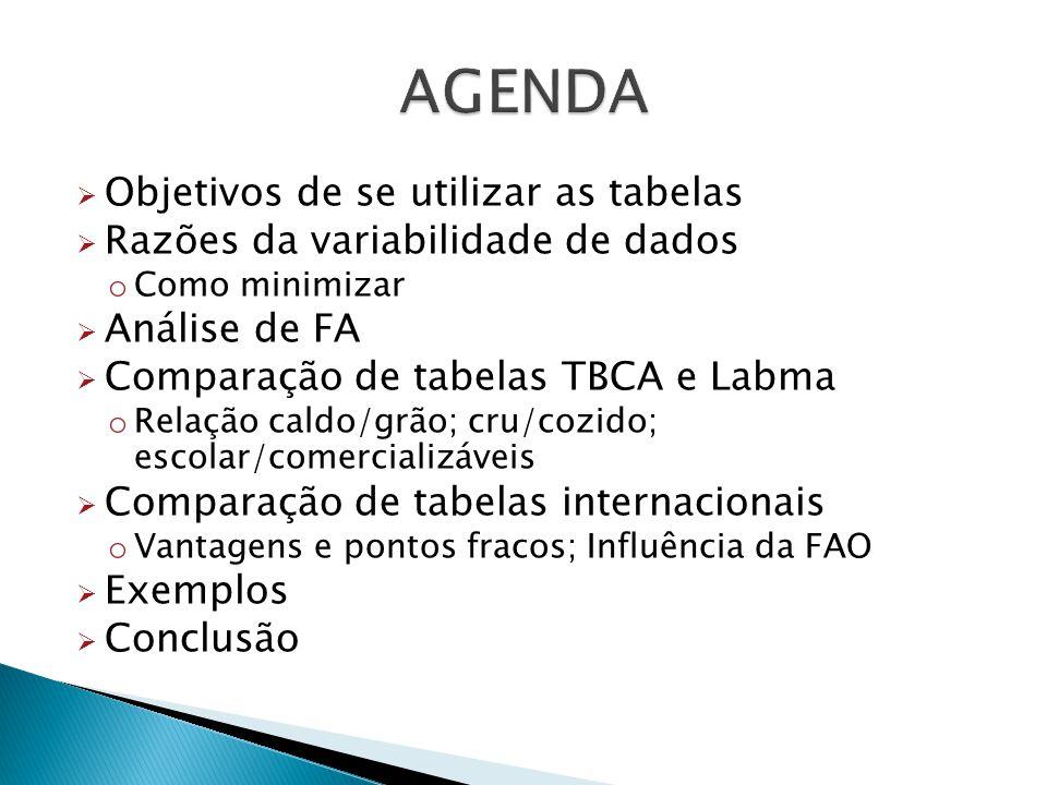 Objetivos de se utilizar as tabelas Razões da variabilidade de dados o Como minimizar Análise de FA Comparação de tabelas TBCA e Labma o Relação caldo/grão; cru/cozido; escolar/comercializáveis Comparação de tabelas internacionais o Vantagens e pontos fracos; Influência da FAO Exemplos Conclusão