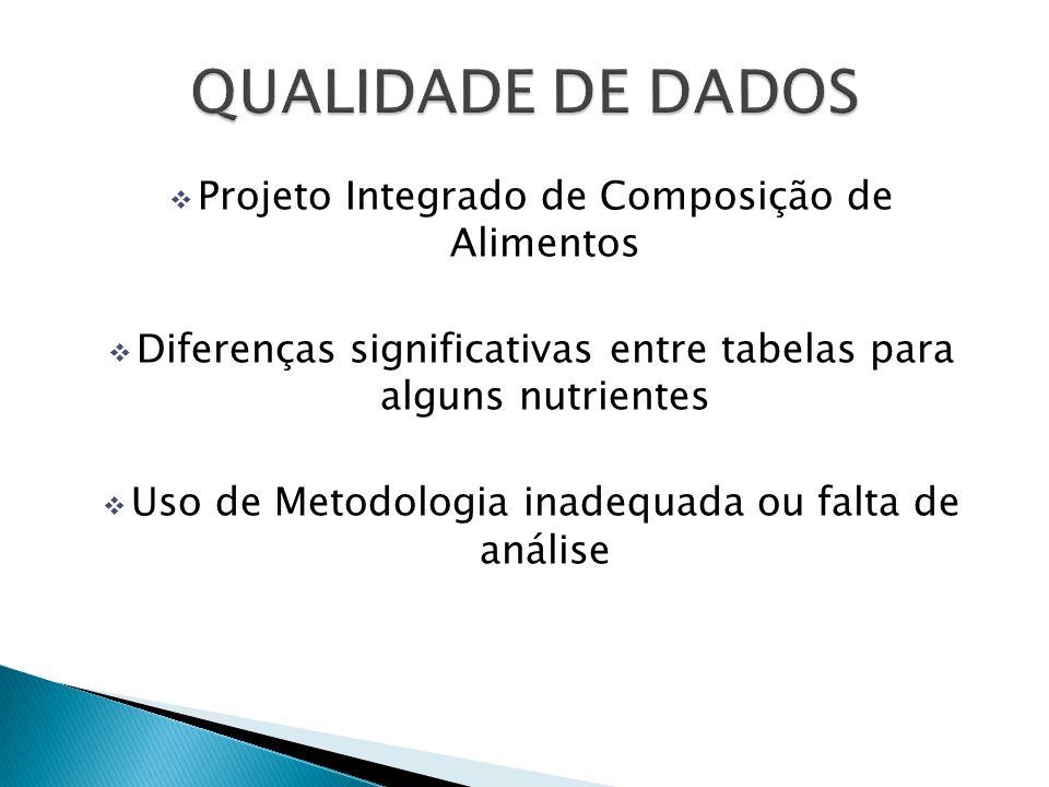 Projeto Integrado de Composição de Alimentos Diferenças significativas entre tabelas para alguns nutrientes Uso de Metodologia inadequada ou falta de análise