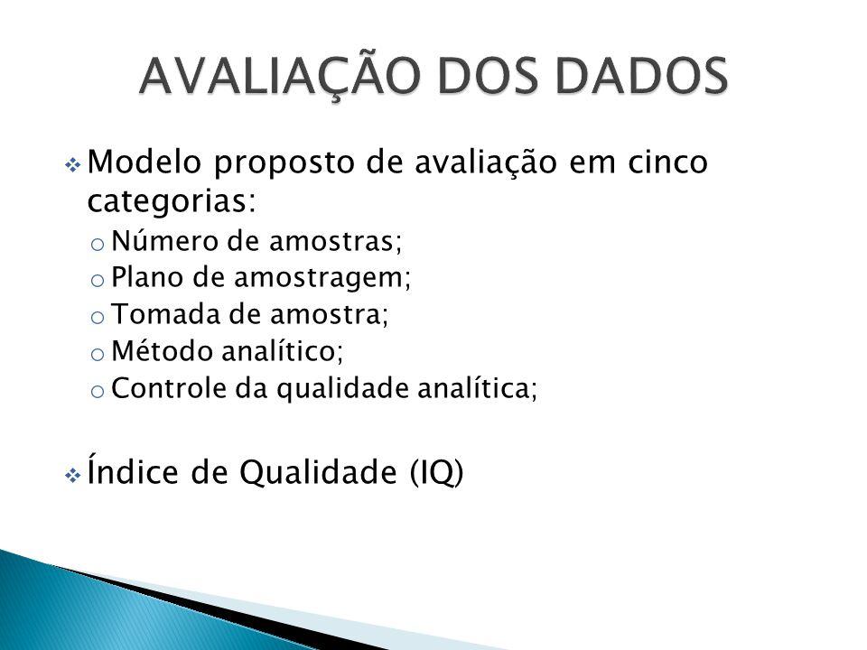 Modelo proposto de avaliação em cinco categorias: o Número de amostras; o Plano de amostragem; o Tomada de amostra; o Método analítico; o Controle da qualidade analítica; Índice de Qualidade (IQ)